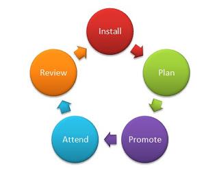 lập kế hoạch tổ chức sự kiện | event planning